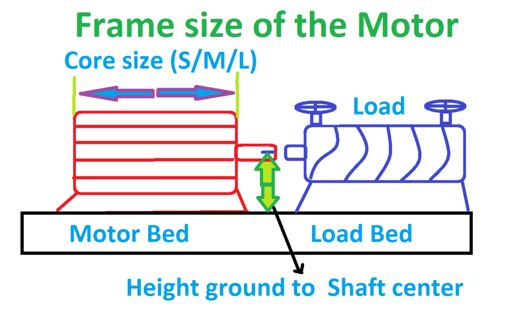 Motor Frame Size EFF class