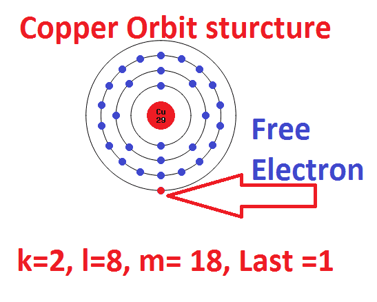 Copper Free Electron Atomic Structure