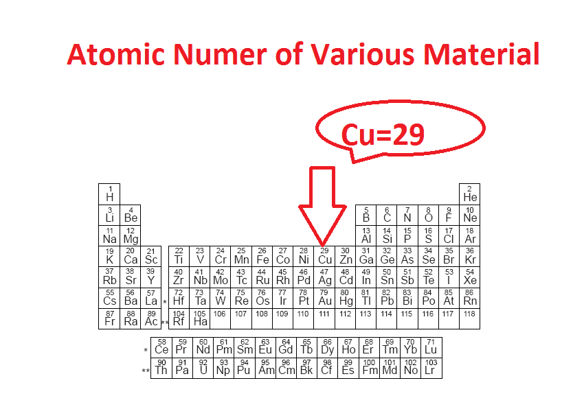 All Elements atomic Number
