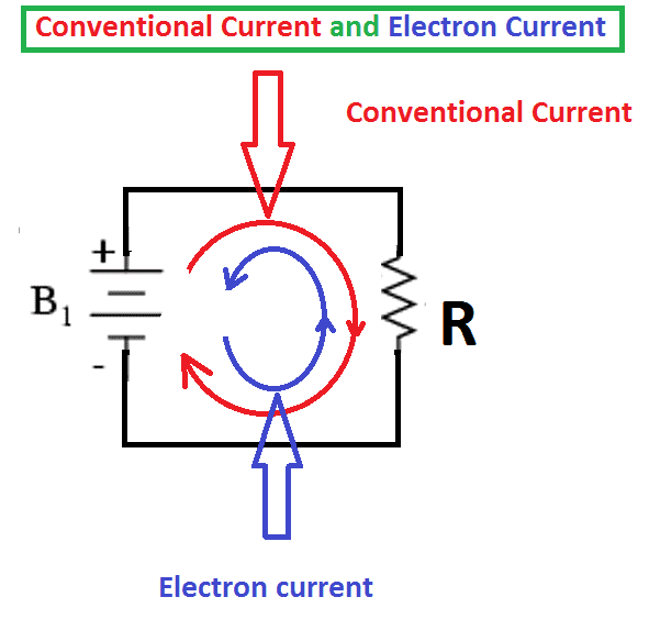 Conventional current and Electron Current
