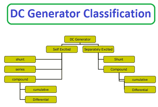DC Generator Classification