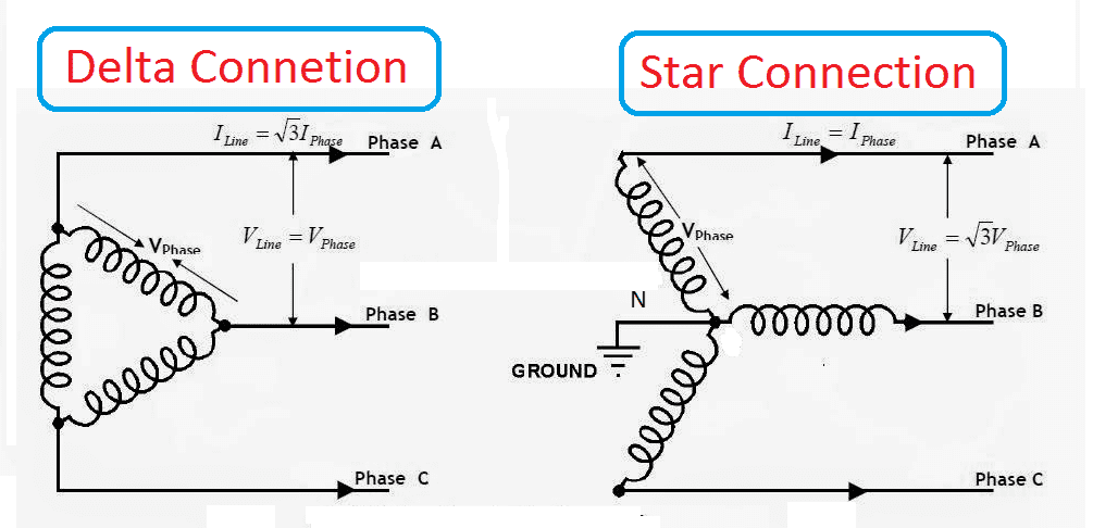 Line Voltage to Phase Voltage Line Current to Phase Current Relationship