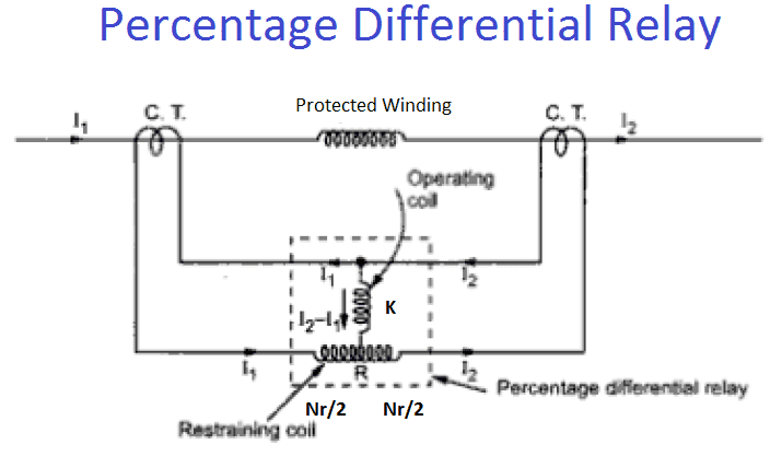 Percentage Differential Relay Or Biased Differential Protection