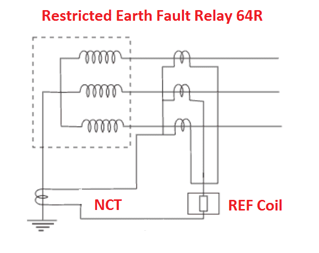 Restricted Earth fault Protection