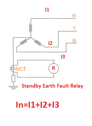 Standby earth Fault Relay CT