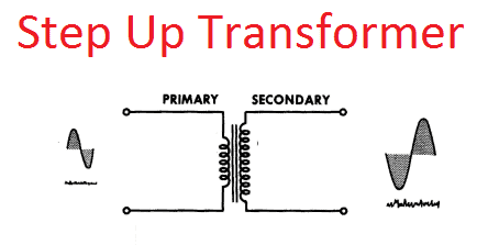 What is Transformer, Working, Basic, Application