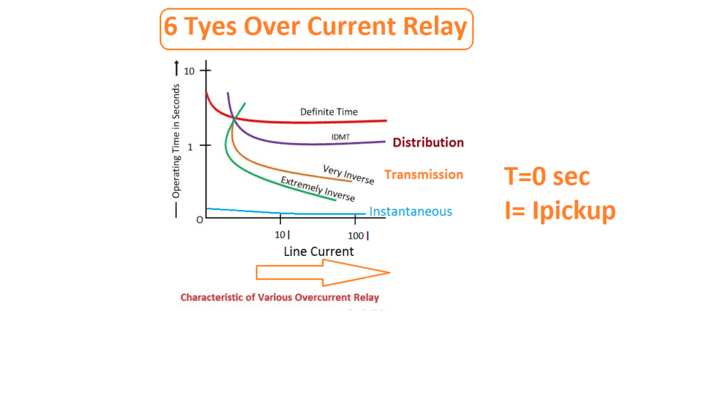 IDMT over current relay Curve