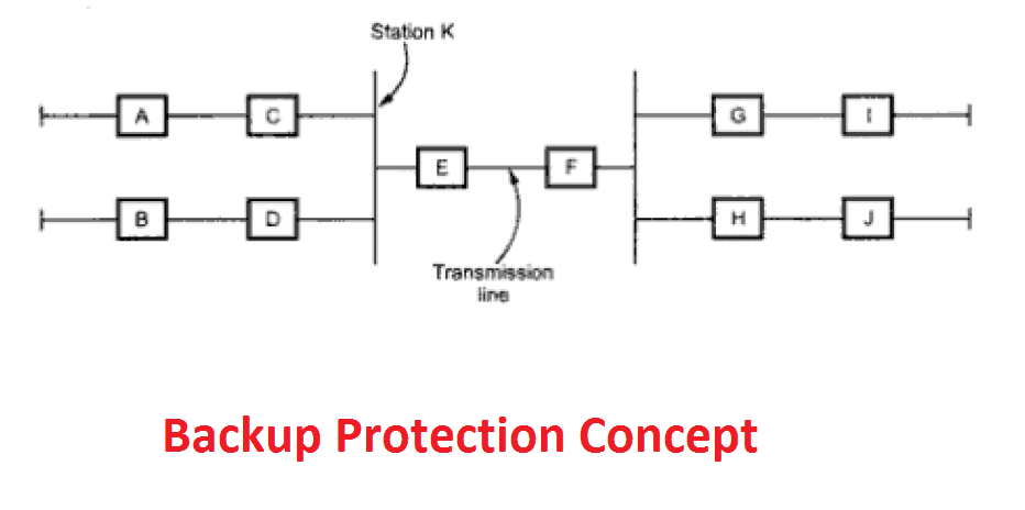 Backup protection concept