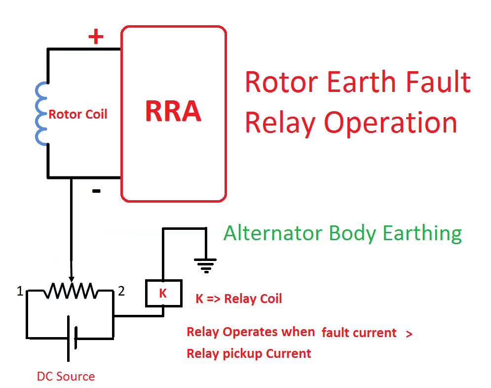 Rotor Earth fault Relay diagram
