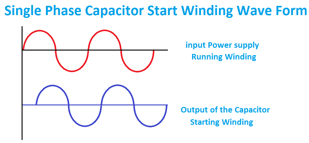 Single phase Motor Capacitor Waveform