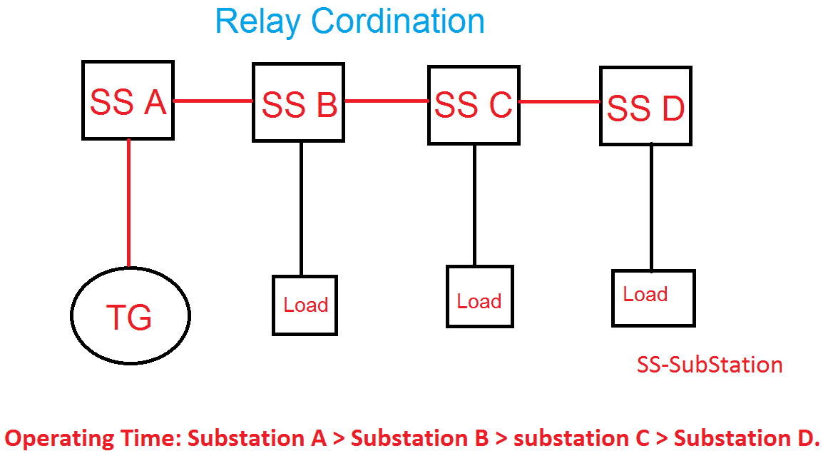 Substation relay coordination