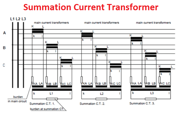 Summation Current transformer