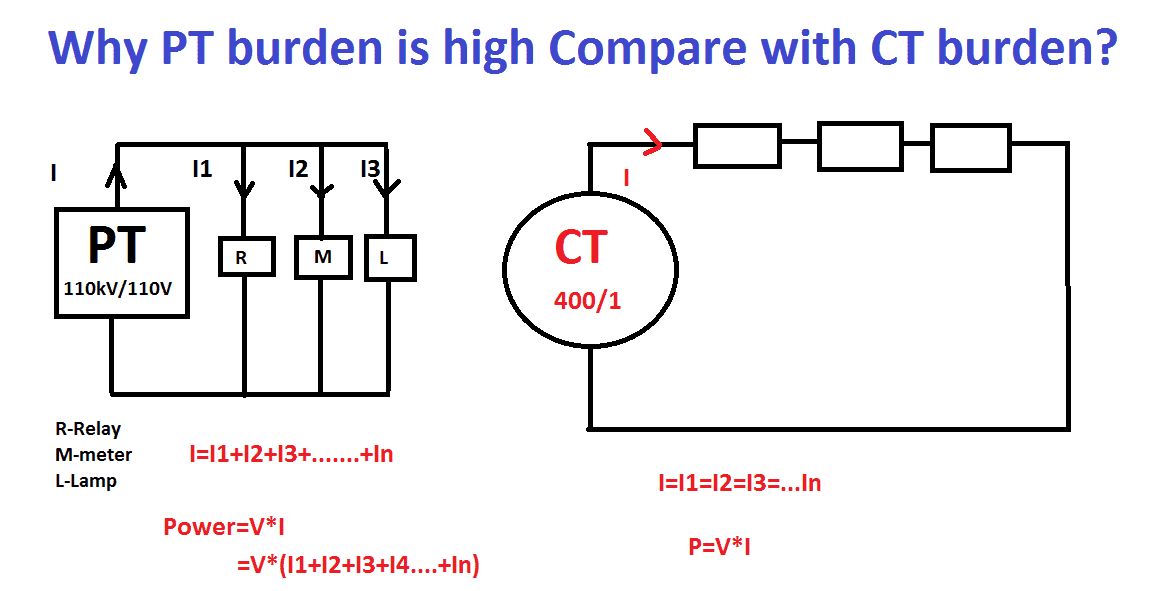 Why PT burden is high Compare with CT burden? | Electrical4u