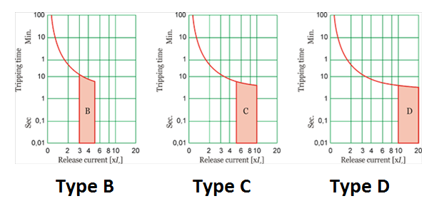 types of MCB tripping curve