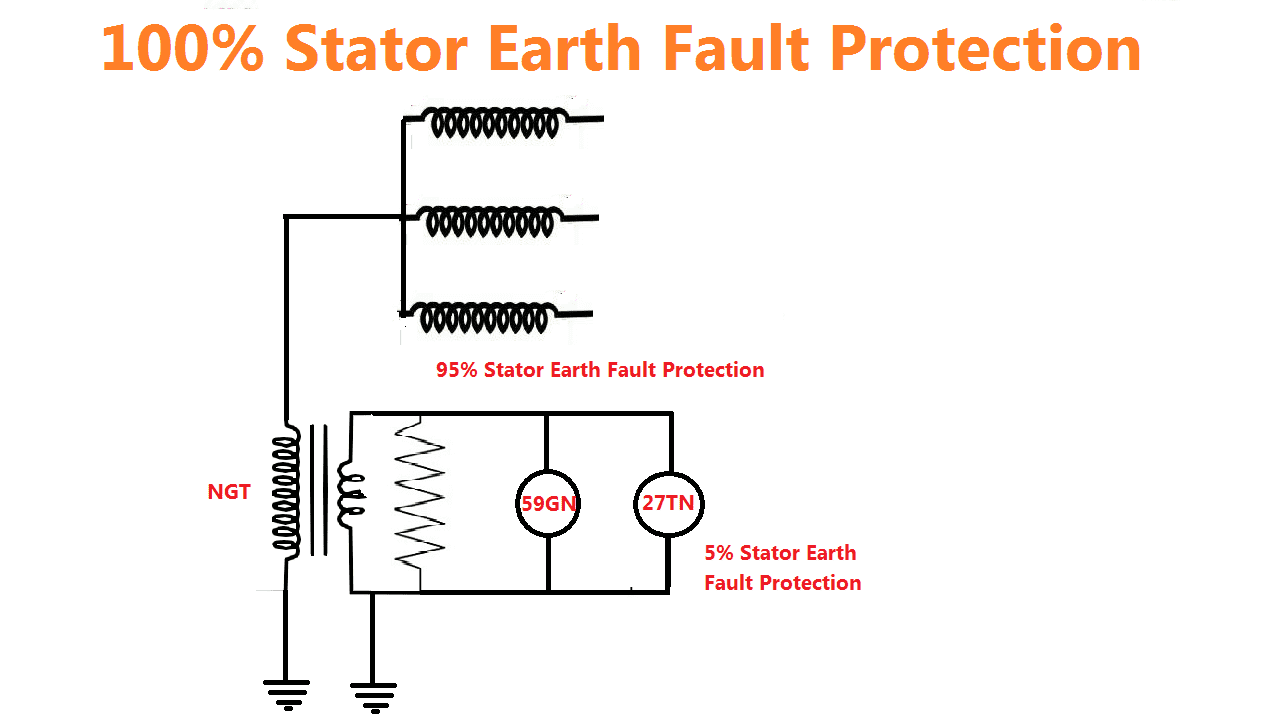 stator earth fault relay 59GN 27TN