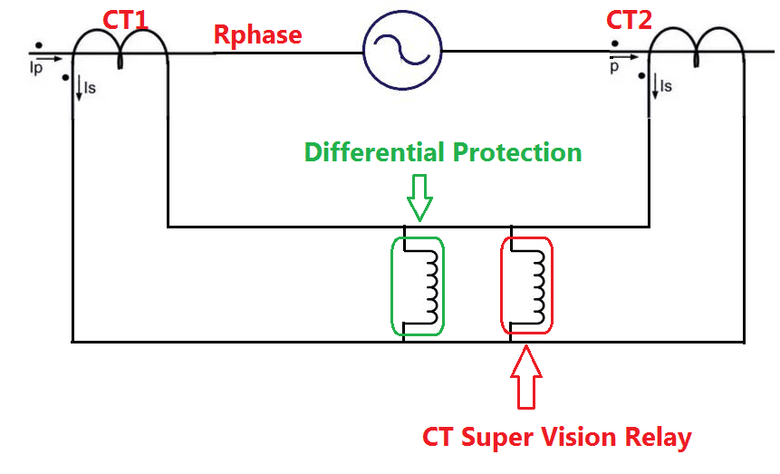CT supervision relay