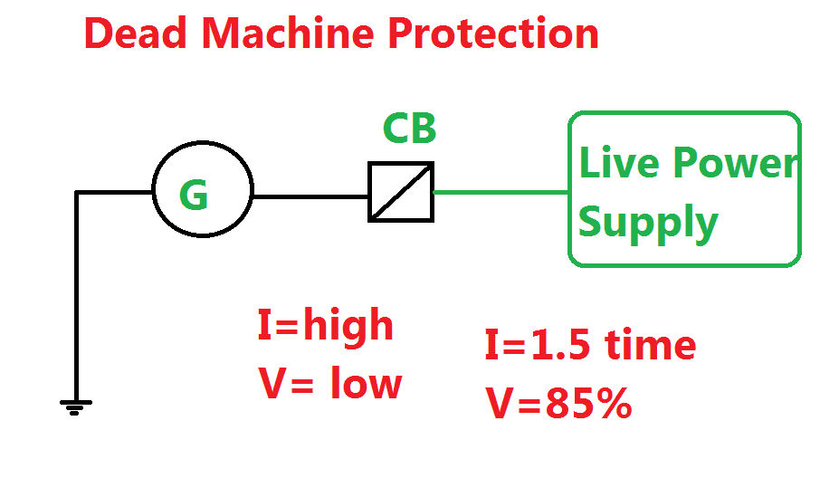 Dead Machine Protection concept