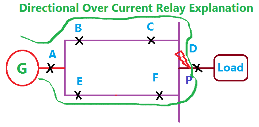Directional Over Current Relay Explanation