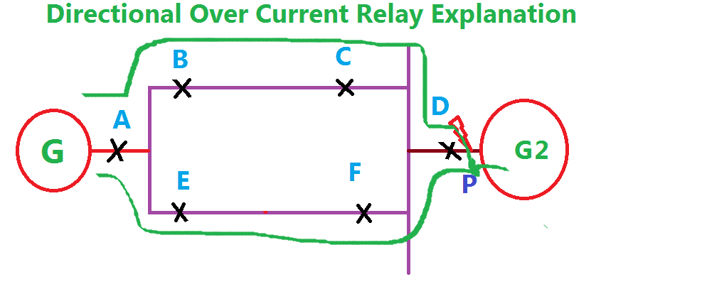 Directional Over Current Relay and Non Directional Over Current Relay Explanation