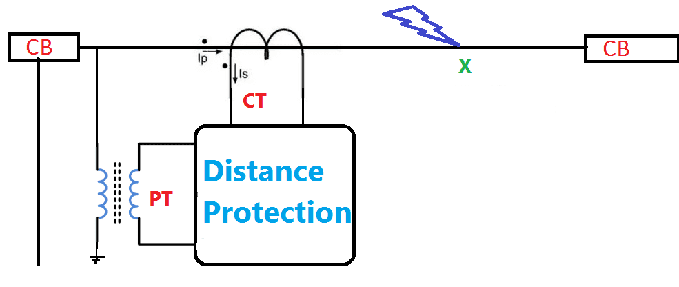 Distance Protection Relay Working