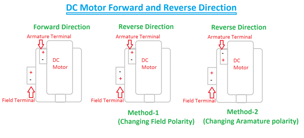 Forward & Reverse Direction of DC Motor
