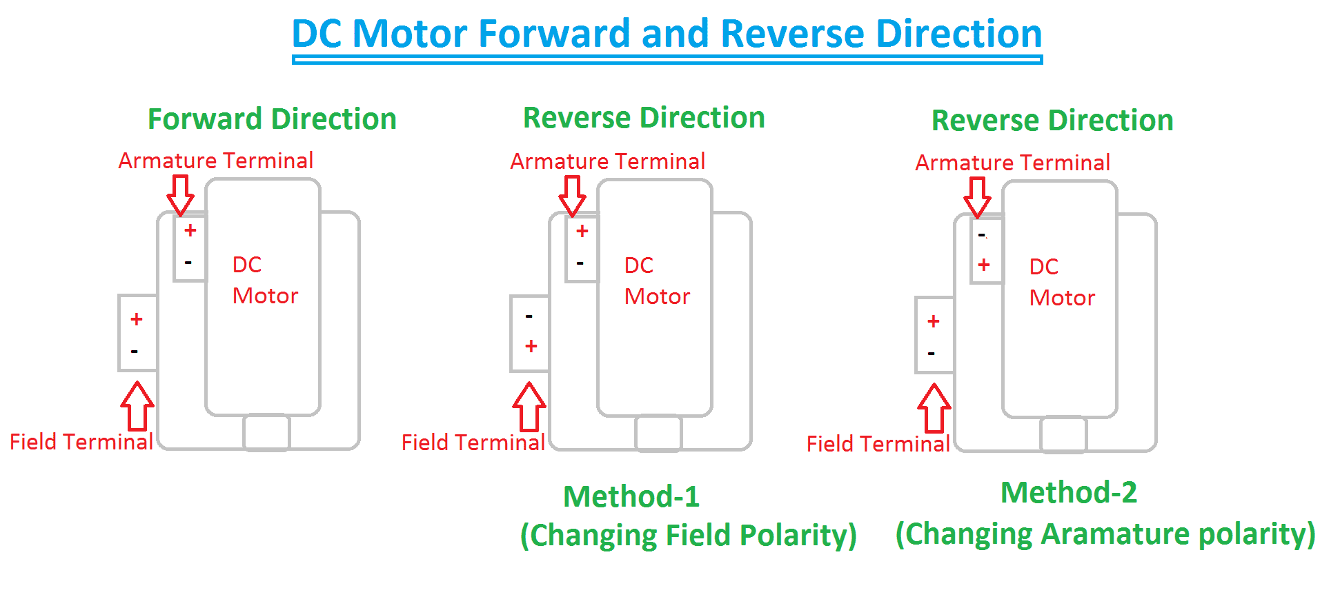 Forward & Reverse Direction of Induction Motor and DC Motor