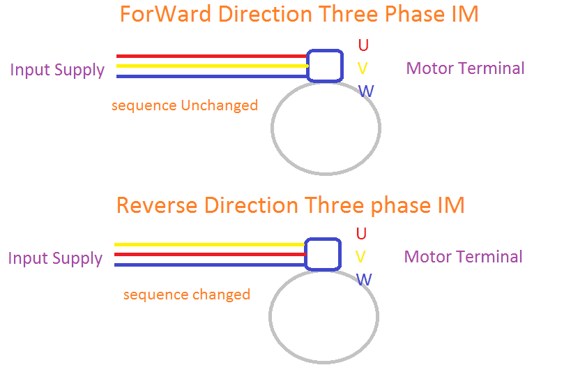 Forward & Reverse Direction of Induction Motor