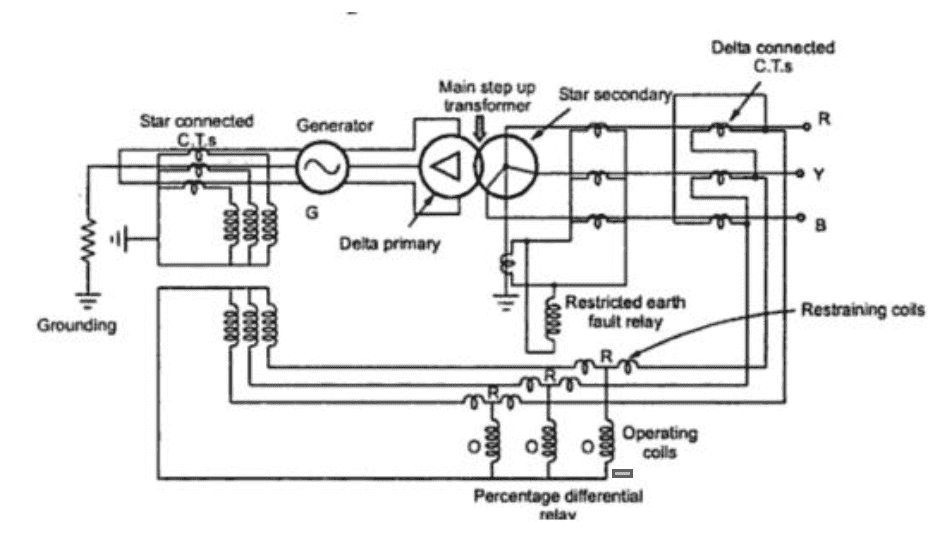 Generator and Transformer Unit Biased Differential Protection