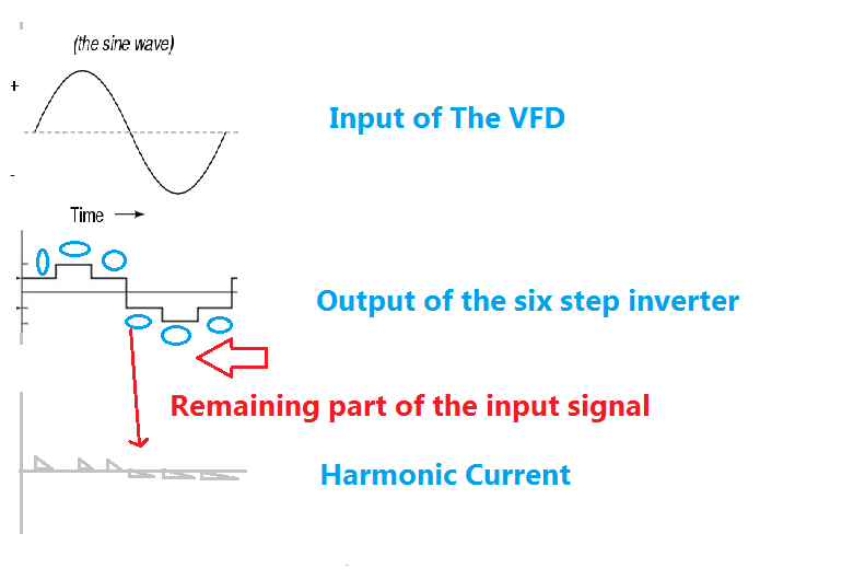 How Electrical Harmonics Occurs in Power system