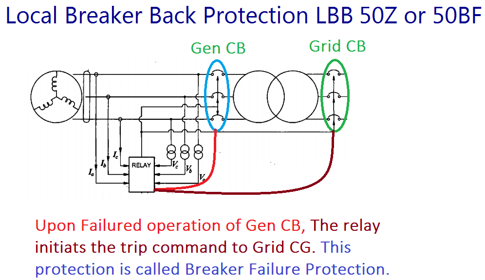 Local Breaker Back Protection LBB 50Z or 50BF
