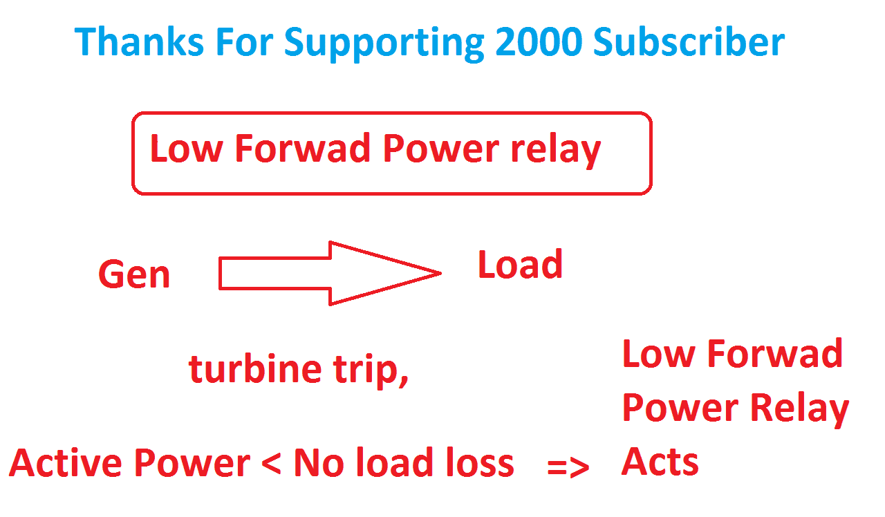 Low Forward Power protection