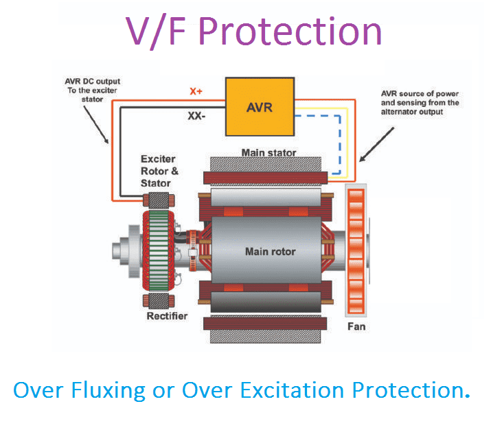 Generator Over Fluxing or Over Excitation Protection