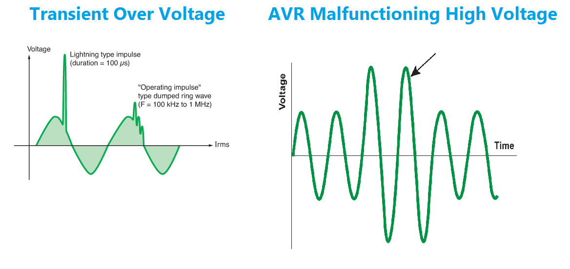 Over Voltage protection Working Principle Voltage peak