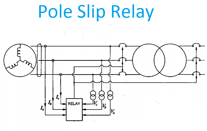 Pole Slip relay