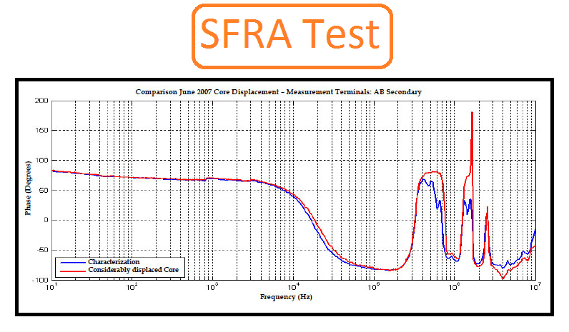 Sweep Frequency Response Analysis -SFRA Test