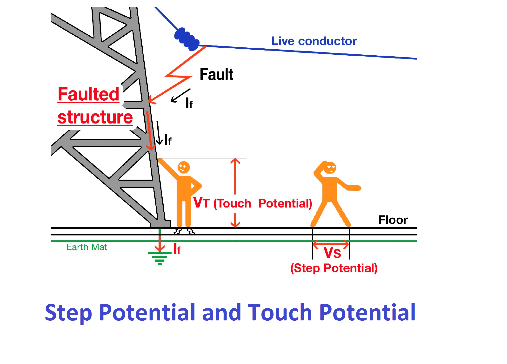Step potential and touch potential