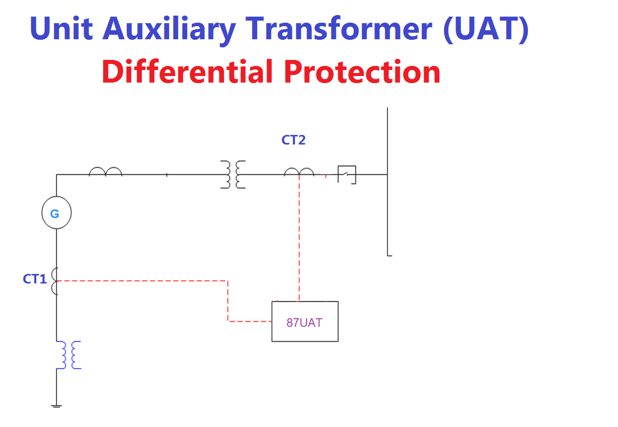UAT differential protection