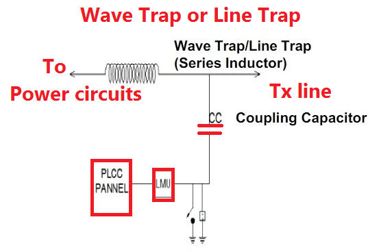 Wave trap circuit diagram