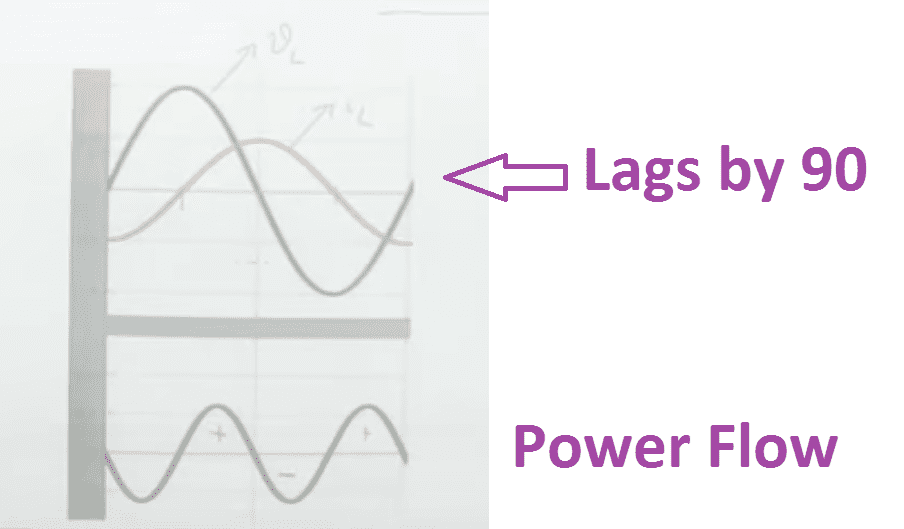 Why Inductor Has Lagging Power Factor