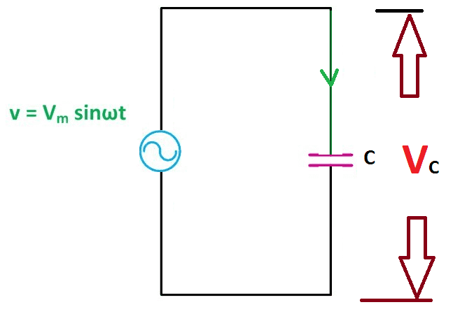 Why capacitance has leading Power factor 2