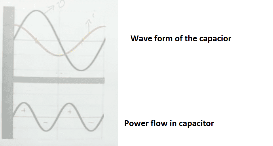 Why Capacitor Has Leading Power Factor