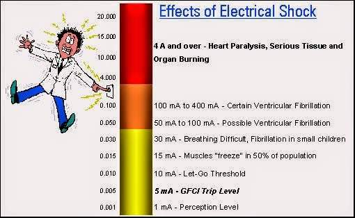 electrical shock current value