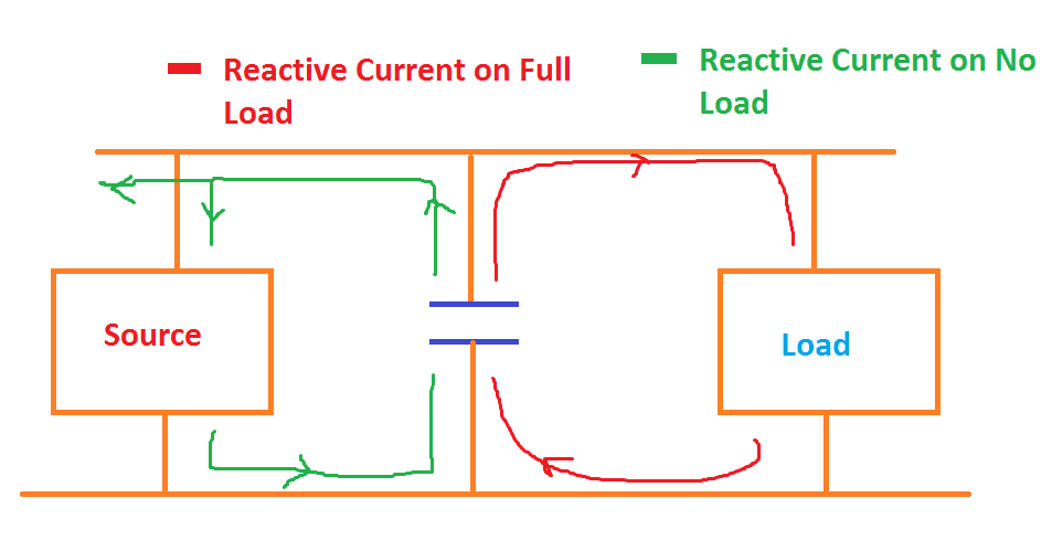 Reactive Power flow on No load