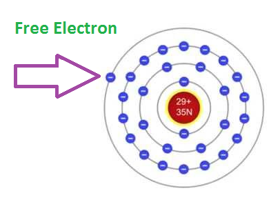 Free electron copper structure