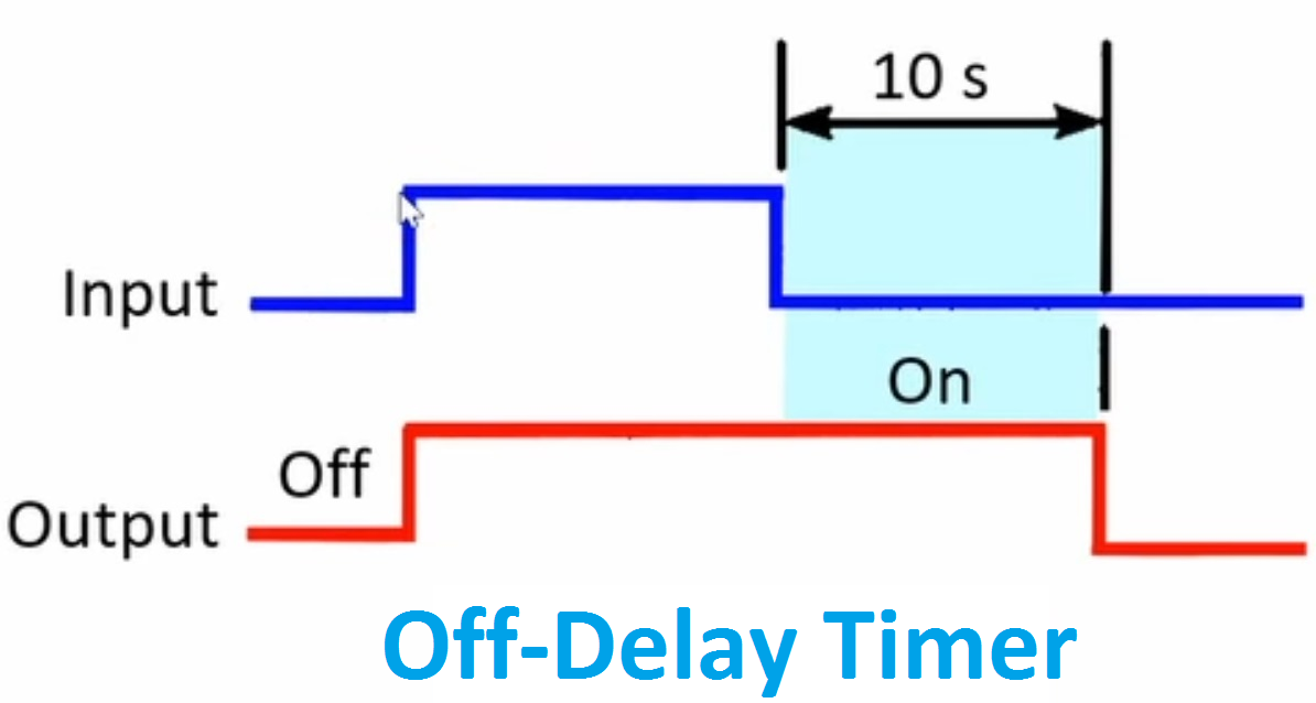 On Delay Timer Off Delay Timer Working Principle Electrical4u