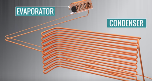 Air Conditioner (A/C) Working Principle | Why AC Unit Is TON