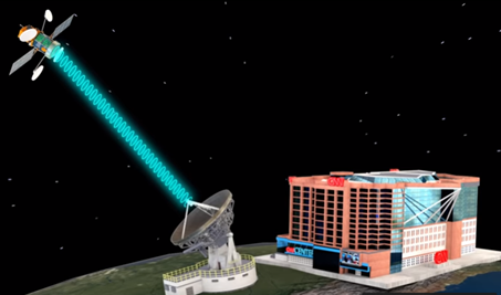How does Satellite TV works