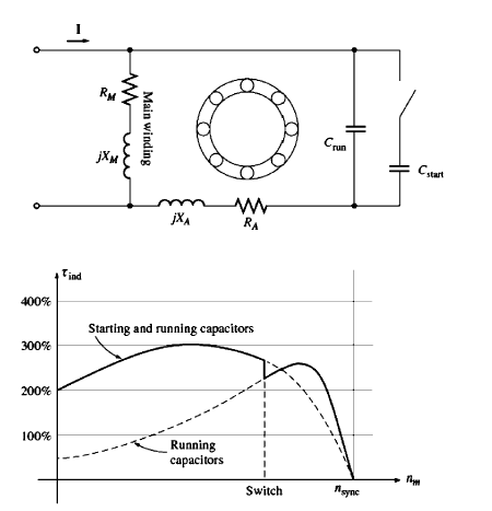 Capacitor start and Capacitor run motor With Running Capacitor