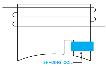 Shading Coil
