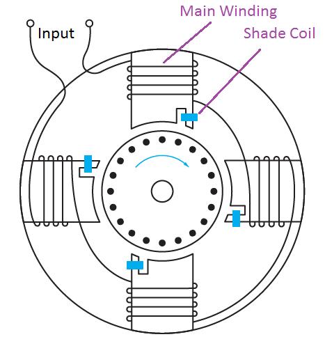 Shaded Pole induction motor 4 Pole